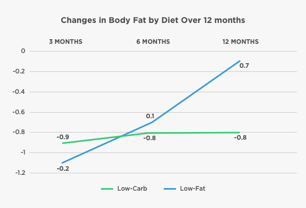 changes in body fat by diet Loveland Medical Clinic